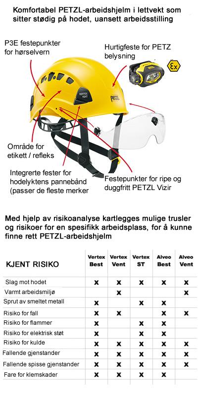 23fe04ae1 Arbeidshjelm Petzl Vertex Best 879kr - VALOSTORE.NO